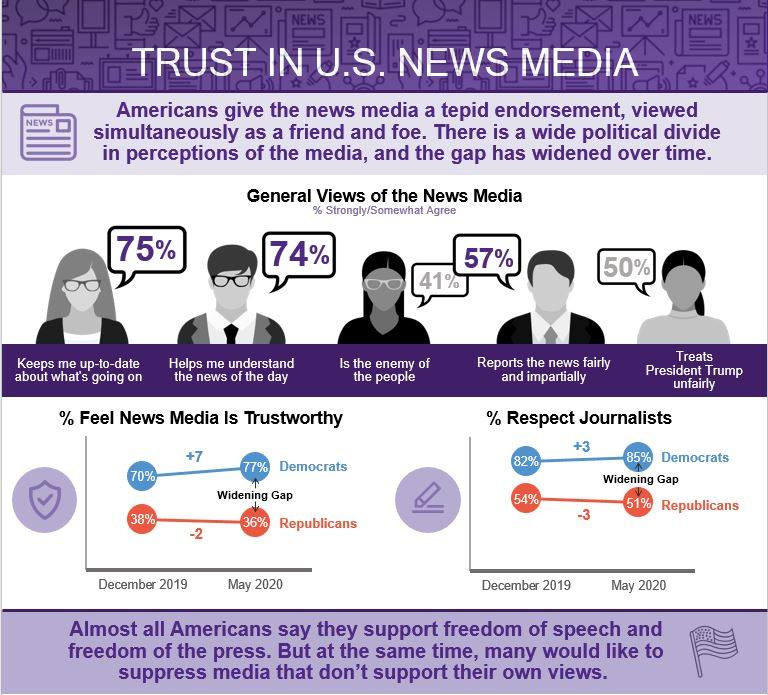 Graphic showing results of Medill survey on trust in U.S. news media.